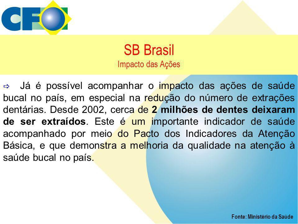SB Brasil Impacto das Ações