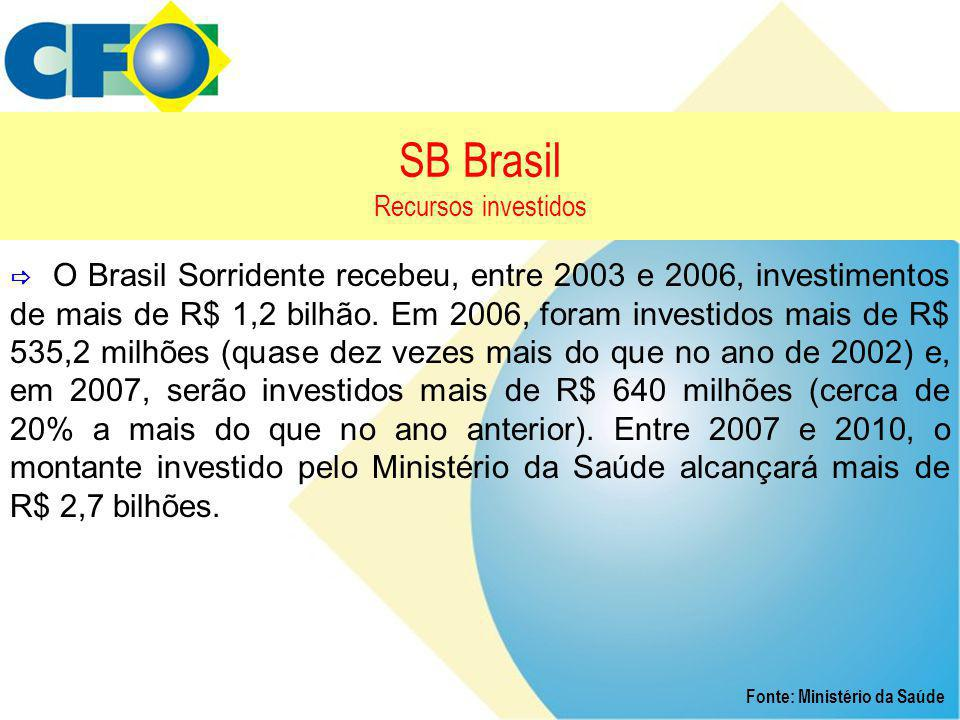 SB Brasil Recursos investidos