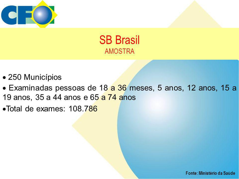 SB Brasil AMOSTRA  250 Municípios