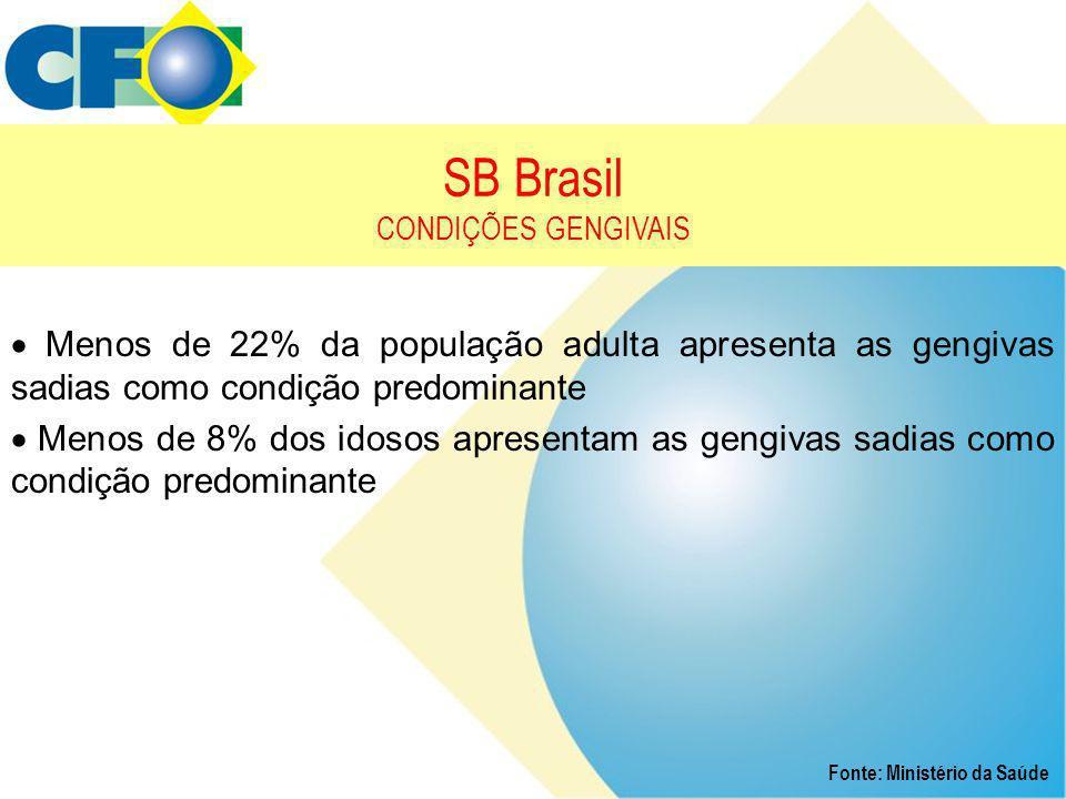 SB Brasil CONDIÇÕES GENGIVAIS