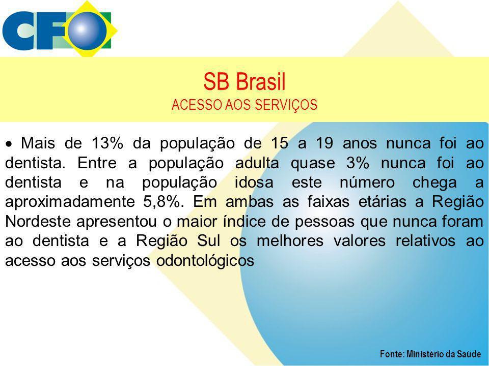 SB Brasil ACESSO AOS SERVIÇOS