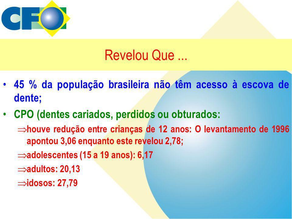 Revelou Que ... 45 % da população brasileira não têm acesso à escova de dente; CPO (dentes cariados, perdidos ou obturados: