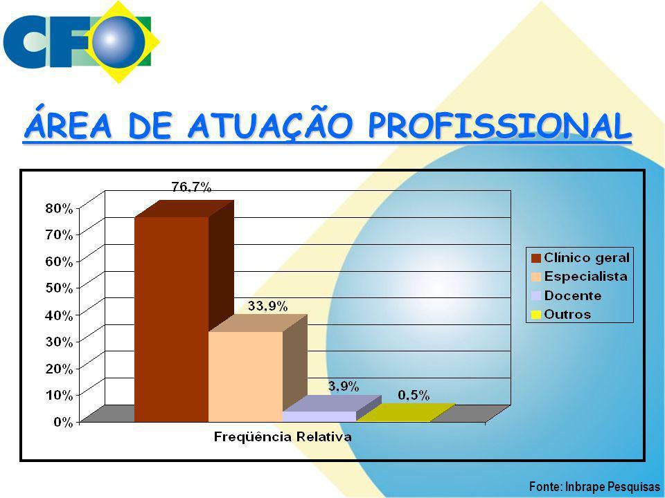 ÁREA DE ATUAÇÃO PROFISSIONAL