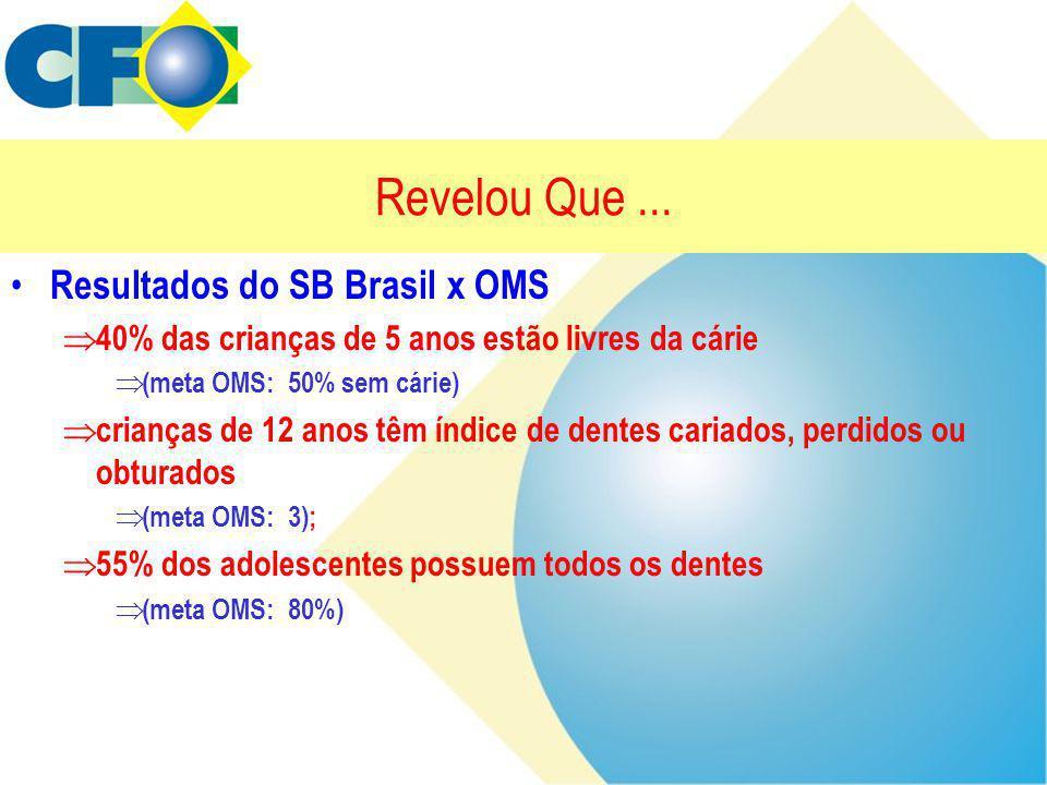 Revelou Que ... Resultados do SB Brasil x OMS