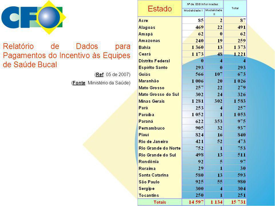 Relatório de Dados para Pagamentos do Incentivo às Equipes de Saúde Bucal
