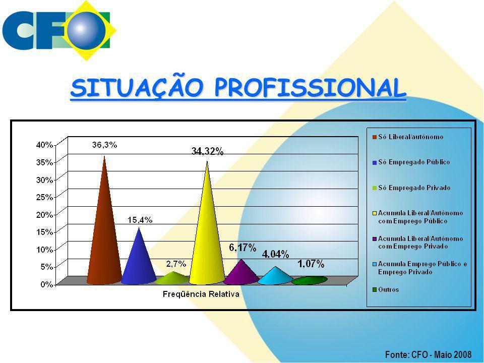 SITUAÇÃO PROFISSIONAL
