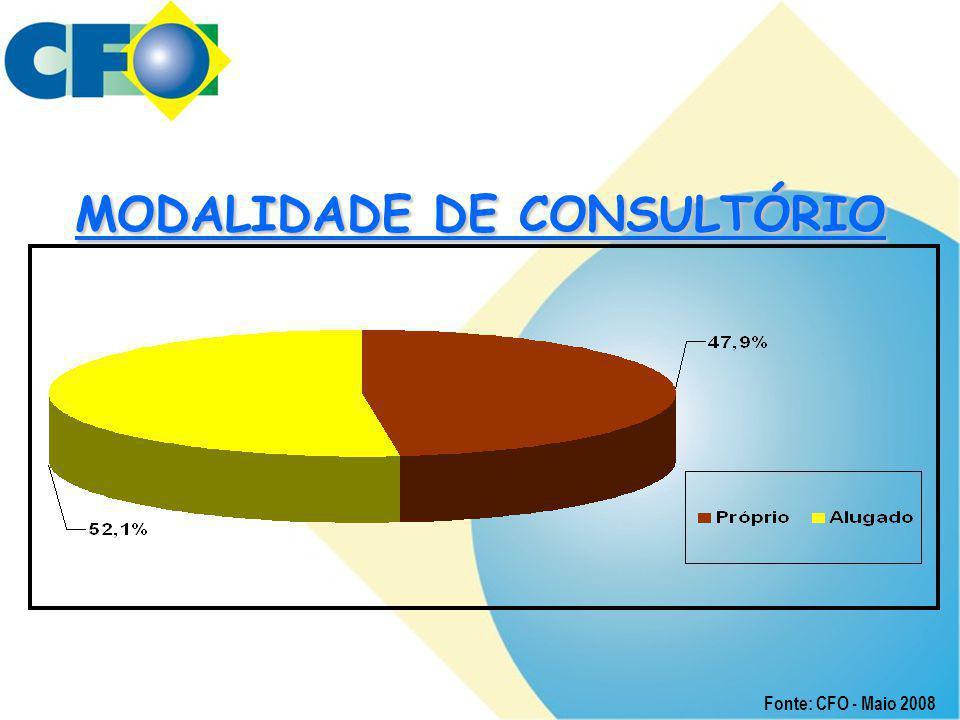 MODALIDADE DE CONSULTÓRIO
