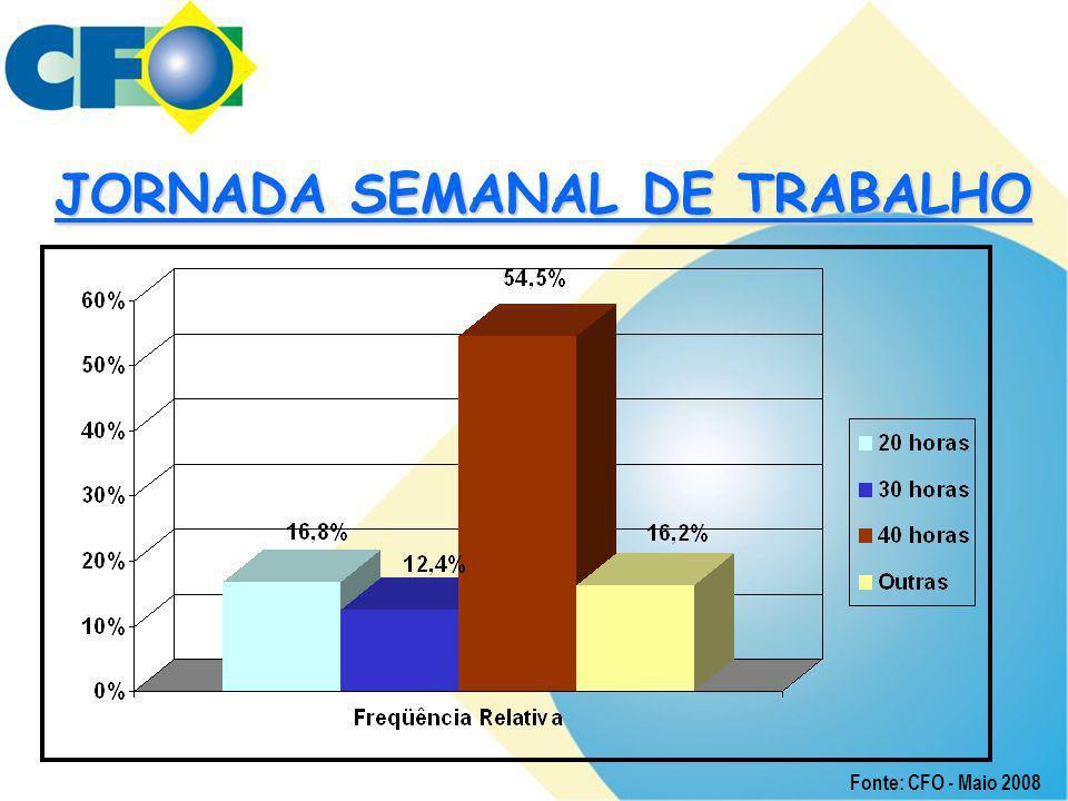 JORNADA SEMANAL DE TRABALHO