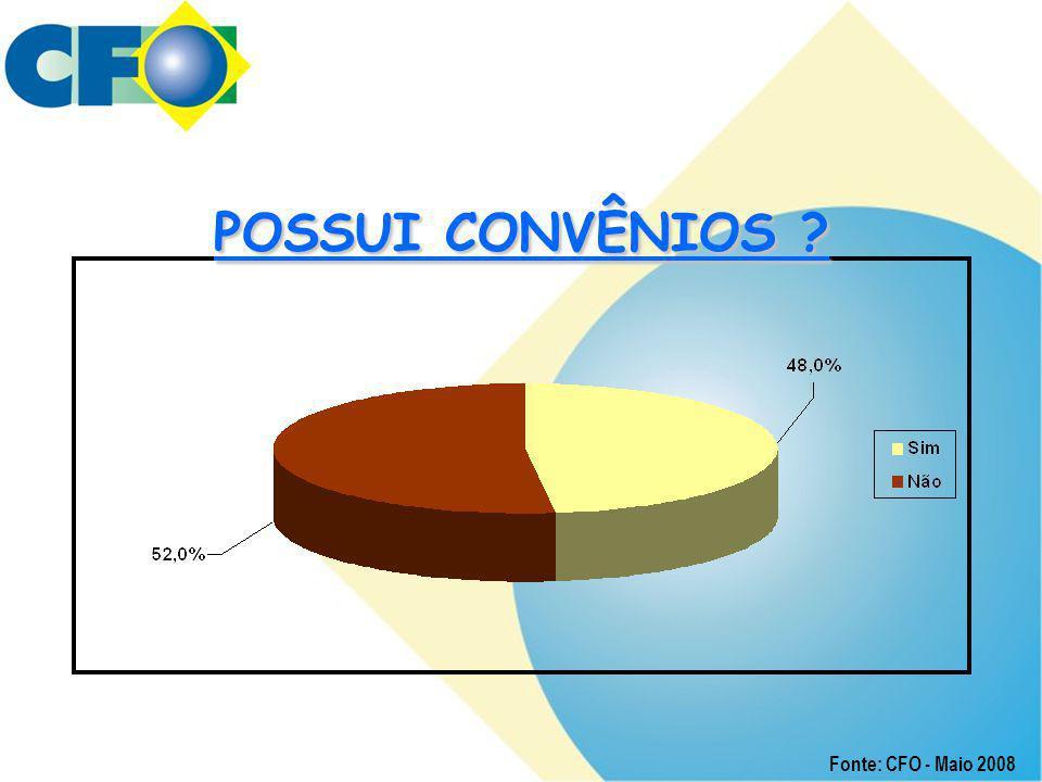 POSSUI CONVÊNIOS Fonte: CFO - Maio 2008