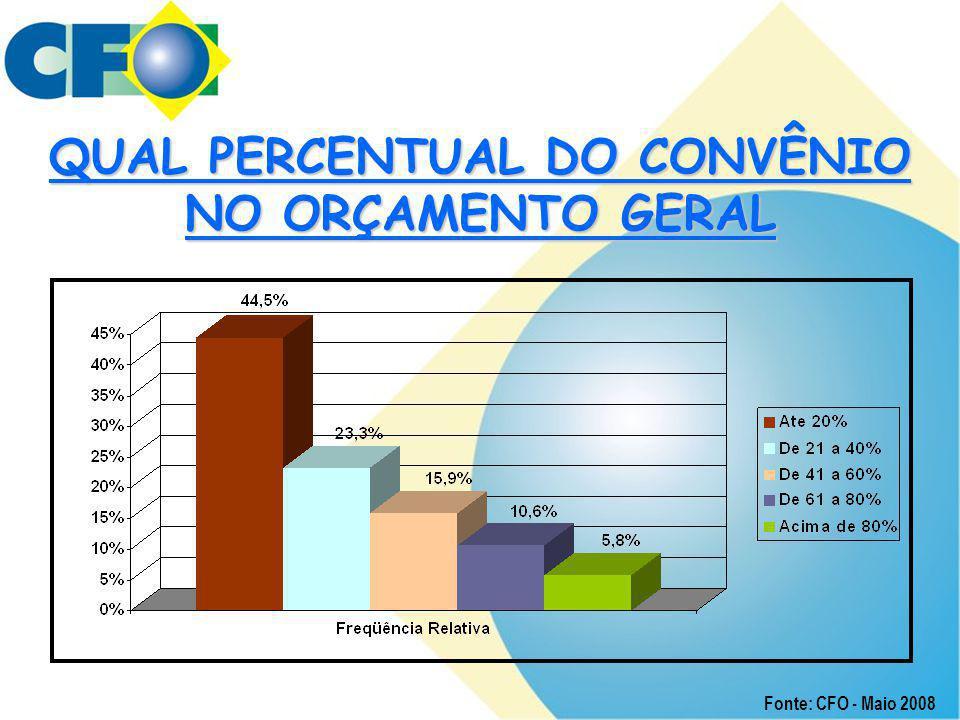 QUAL PERCENTUAL DO CONVÊNIO NO ORÇAMENTO GERAL