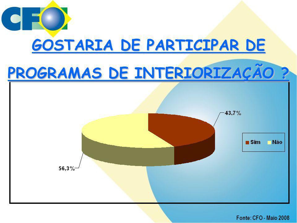 GOSTARIA DE PARTICIPAR DE PROGRAMAS DE INTERIORIZAÇÃO
