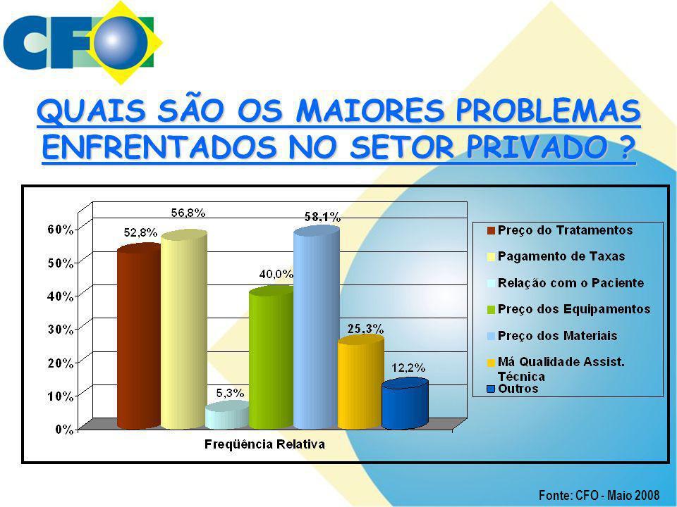 QUAIS SÃO OS MAIORES PROBLEMAS ENFRENTADOS NO SETOR PRIVADO