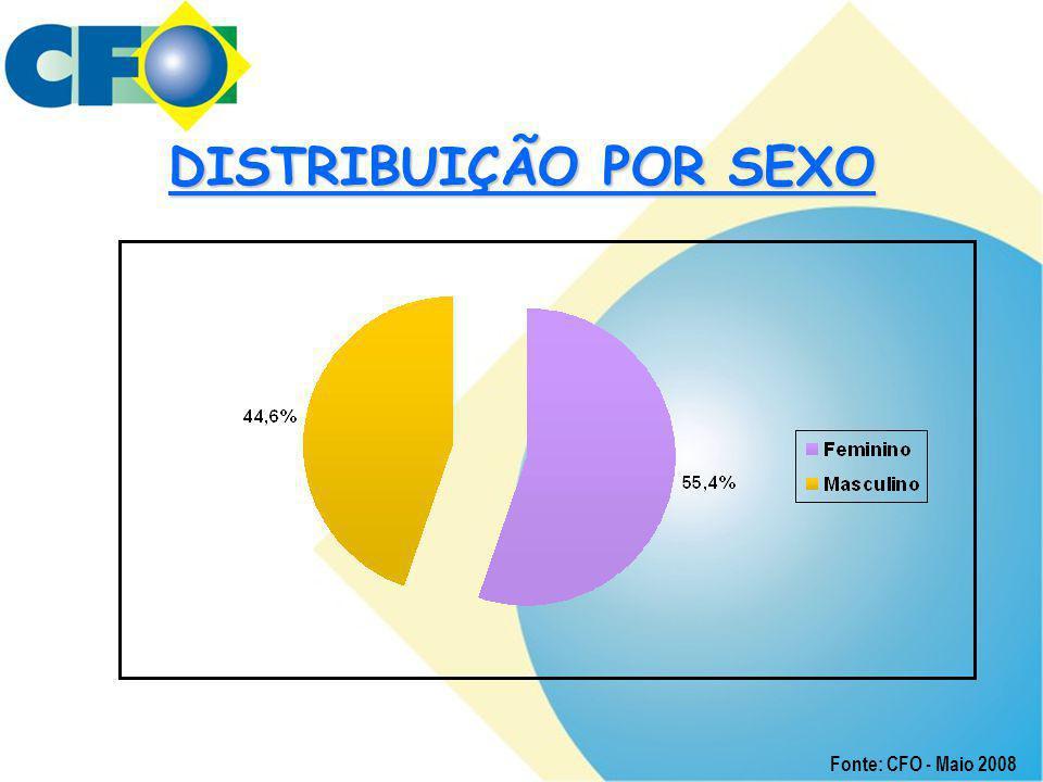 DISTRIBUIÇÃO POR SEXO Fonte: CFO - Maio 2008