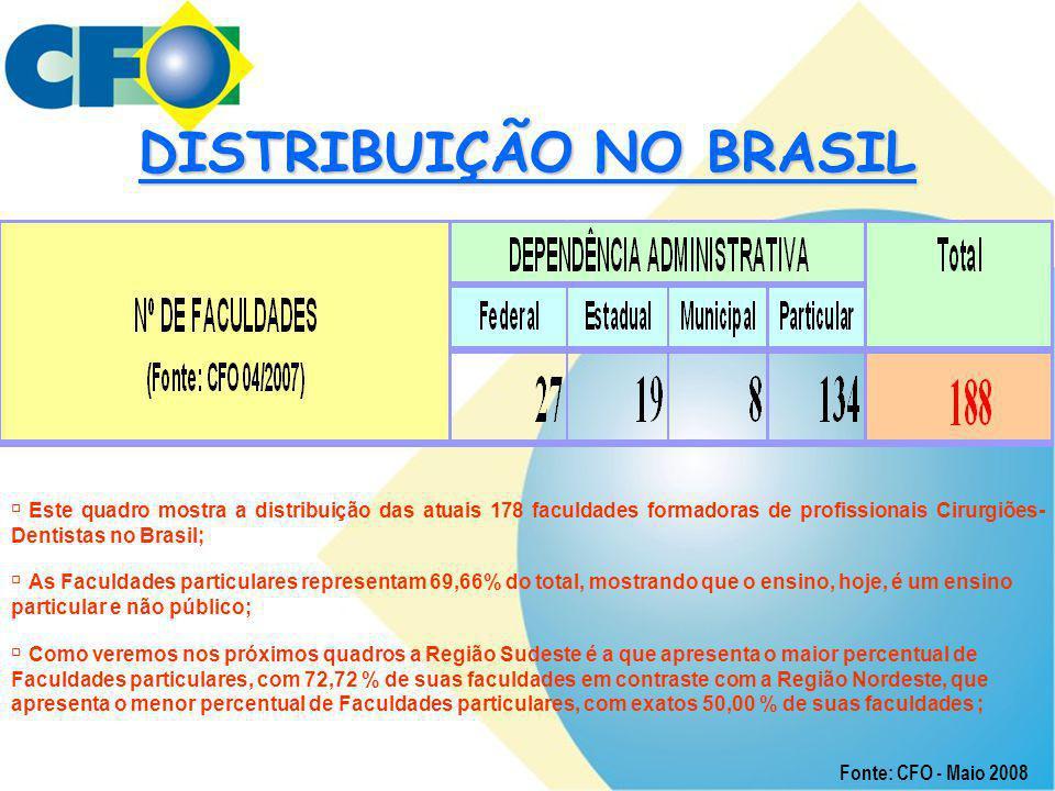 DISTRIBUIÇÃO NO BRASIL