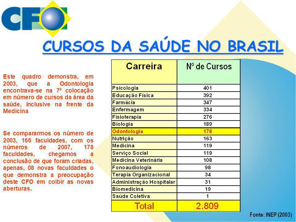CURSOS DA SAÚDE NO BRASIL