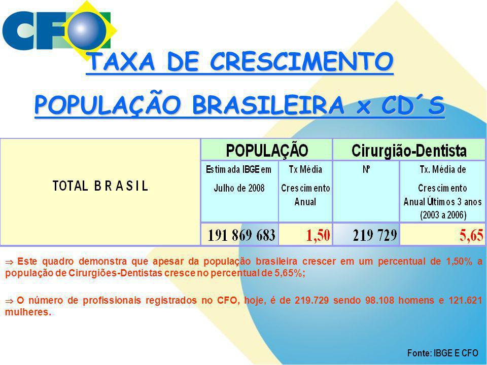 POPULAÇÃO BRASILEIRA x CD´S