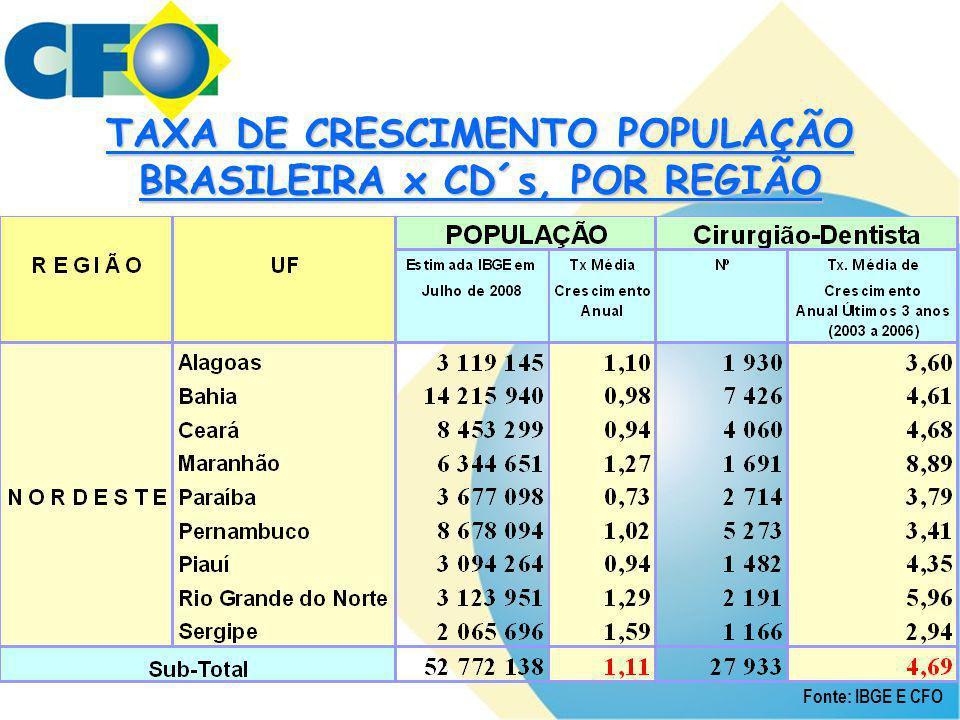 TAXA DE CRESCIMENTO POPULAÇÃO BRASILEIRA x CD´s, POR REGIÃO