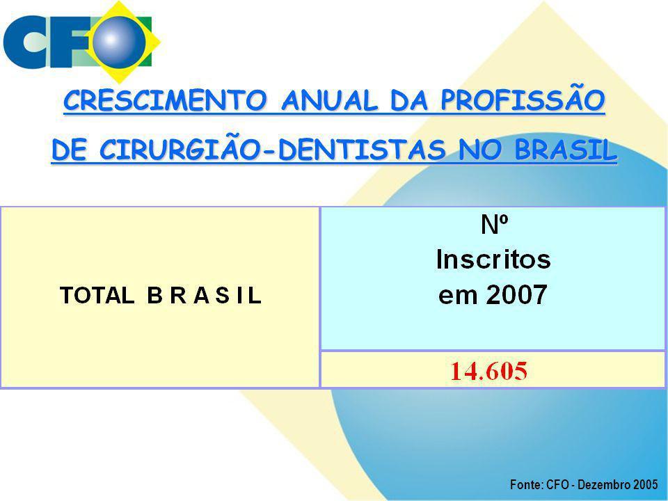 CRESCIMENTO ANUAL DA PROFISSÃO DE CIRURGIÃO-DENTISTAS NO BRASIL