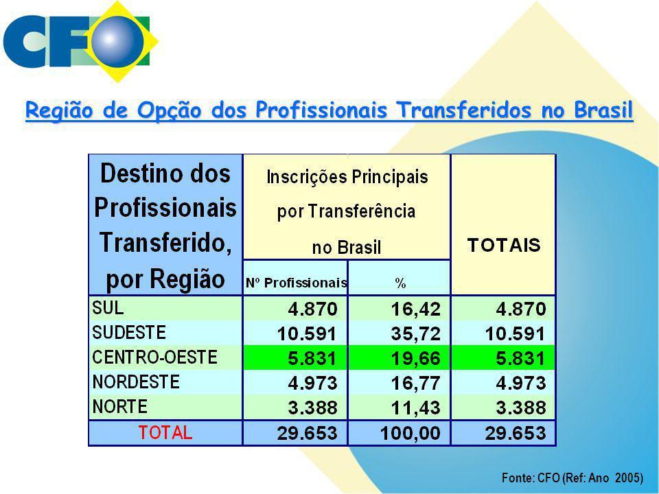 Região de Opção dos Profissionais Transferidos no Brasil