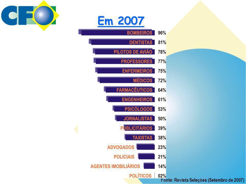 Em 2007 Fonte: Revista Seleções (Setembro de 2007)