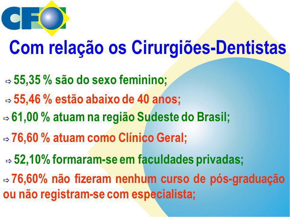 Com relação os Cirurgiões-Dentistas