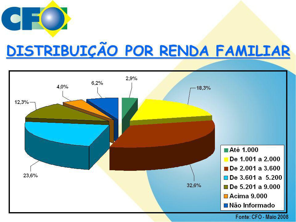 DISTRIBUIÇÃO POR RENDA FAMILIAR