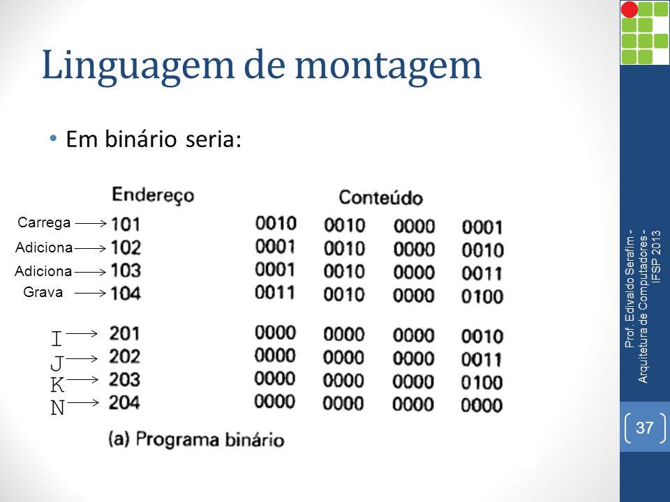 Linguagem de montagem Em binário seria: I J K N Carrega Adiciona