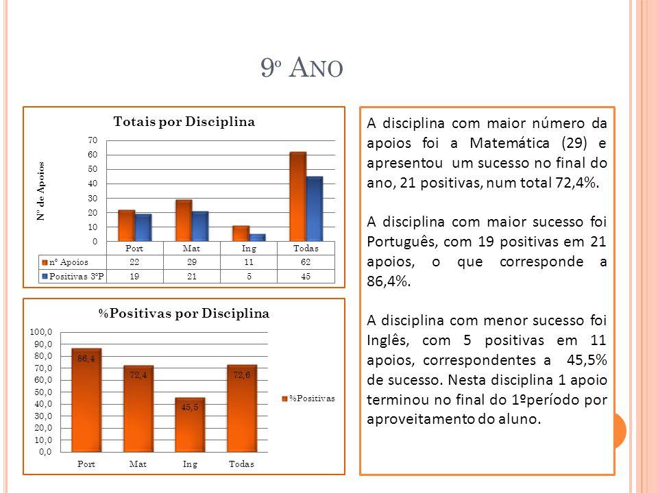 9º Ano A disciplina com maior número da apoios foi a Matemática (29) e apresentou um sucesso no final do ano, 21 positivas, num total 72,4%.