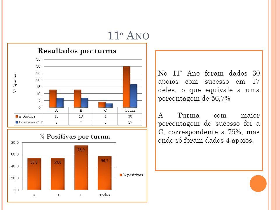 11º Ano No 11º Ano foram dados 30 apoios com sucesso em 17 deles, o que equivale a uma percentagem de 56,7%