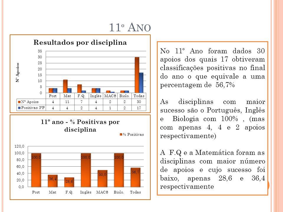 11º Ano No 11º Ano foram dados 30 apoios dos quais 17 obtiveram classificações positivas no final do ano o que equivale a uma percentagem de 56,7%