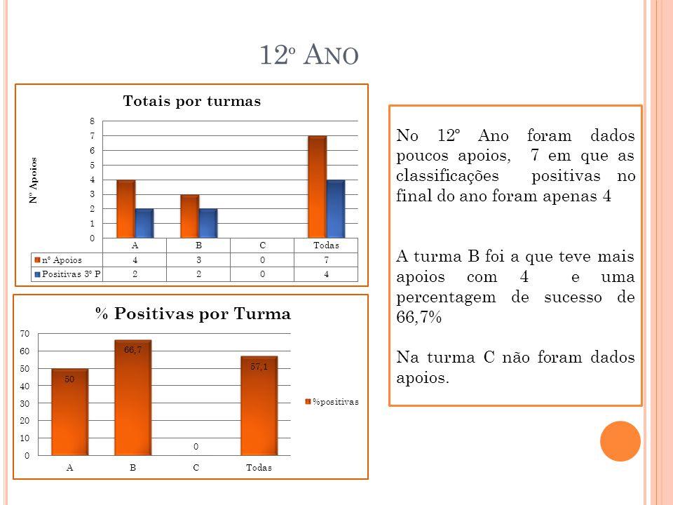 12º Ano No 12º Ano foram dados poucos apoios, 7 em que as classificações positivas no final do ano foram apenas 4.