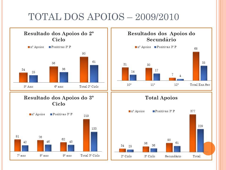 TOTAL DOS APOIOS – 2009/2010