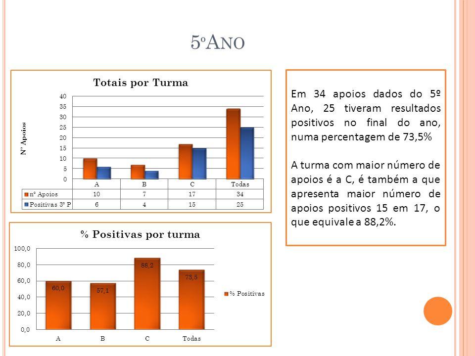 5ºAno Em 34 apoios dados do 5º Ano, 25 tiveram resultados positivos no final do ano, numa percentagem de 73,5%