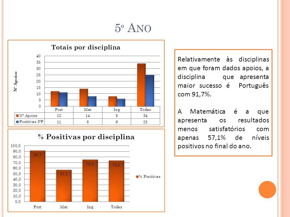 5º Ano Relativamente às disciplinas em que foram dados apoios, a disciplina que apresenta maior sucesso é Português com 91,7%.