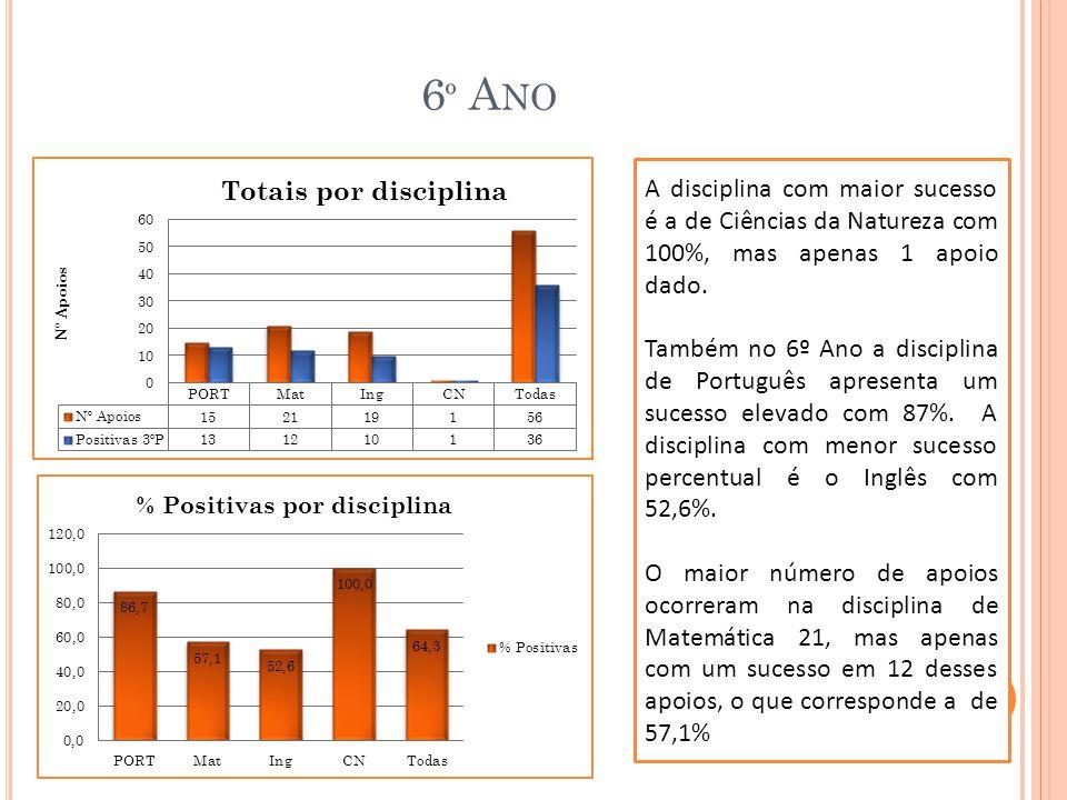 6º Ano A disciplina com maior sucesso é a de Ciências da Natureza com 100%, mas apenas 1 apoio dado.