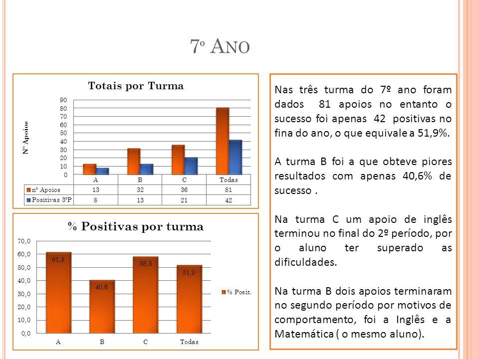 7º Ano Nas três turma do 7º ano foram dados 81 apoios no entanto o sucesso foi apenas 42 positivas no fina do ano, o que equivale a 51,9%.