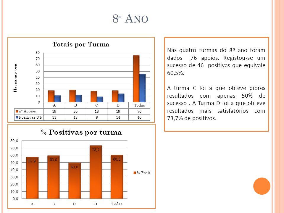 8º Ano Nas quatro turmas do 8º ano foram dados 76 apoios. Registou-se um sucesso de 46 positivas que equivale 60,5%.