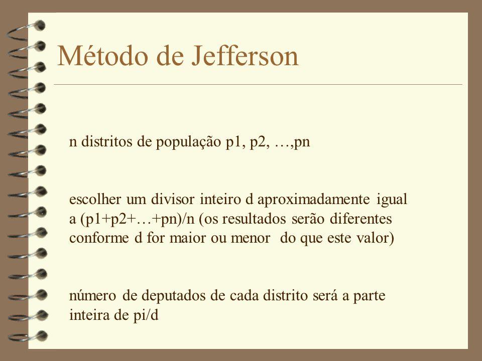 Método de Jefferson n distritos de população p1, p2, …,pn