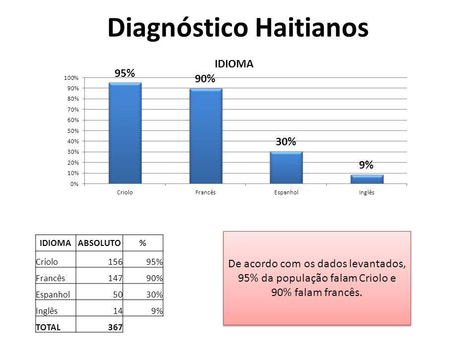 Diagnóstico Haitianos