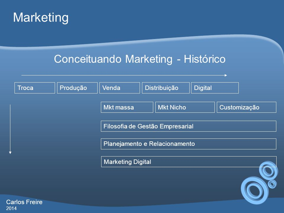 Conceituando Marketing - Histórico