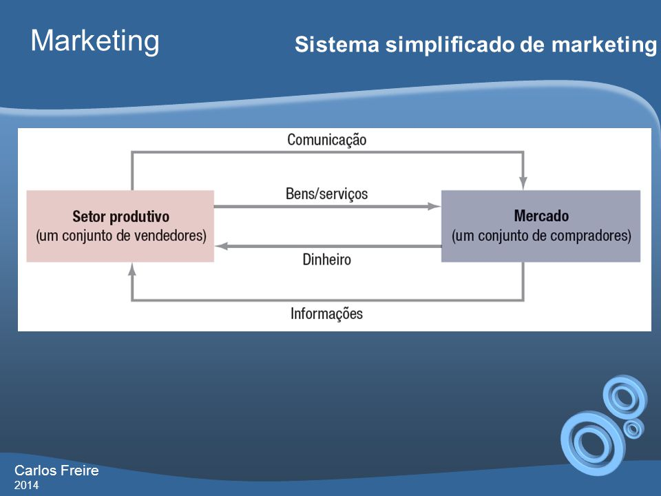 Marketing Sistema simplificado de marketing Carlos Freire 2014