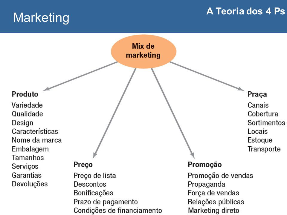 A Teoria dos 4 Ps Marketing Carlos Freire 2014