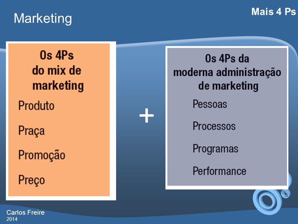 Mais 4 Ps Marketing + Carlos Freire 2014
