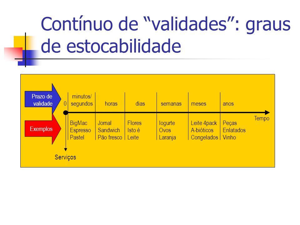 Contínuo de validades : graus de estocabilidade