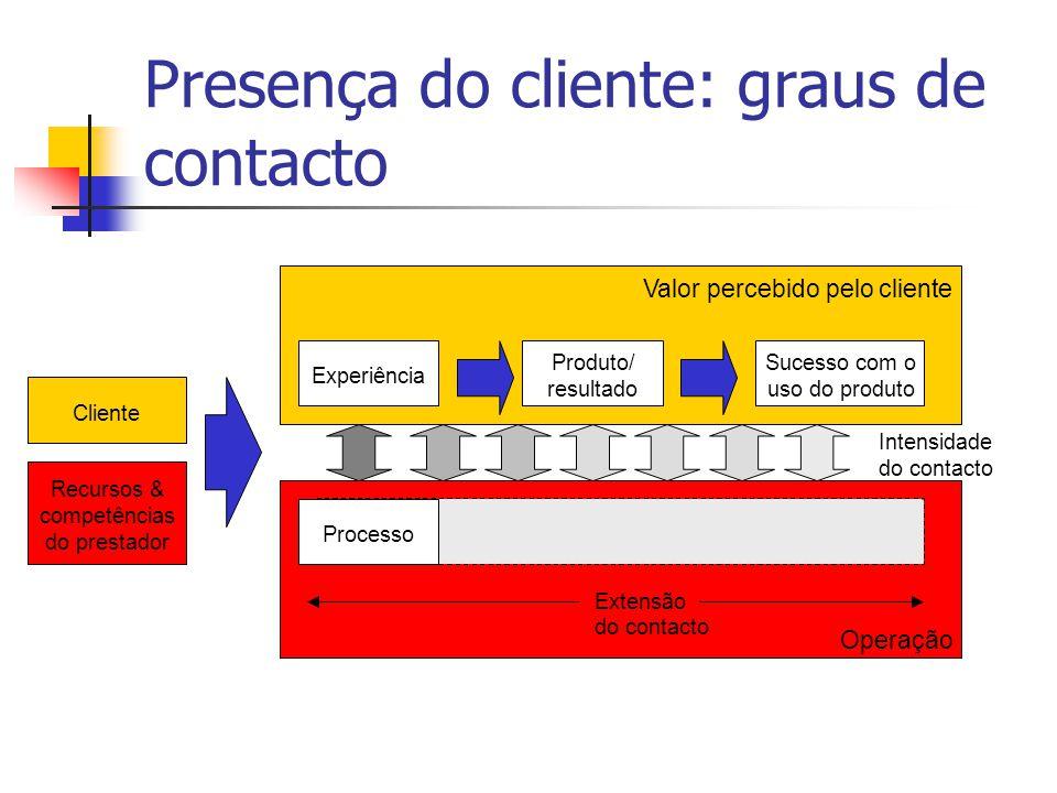 Presença do cliente: graus de contacto