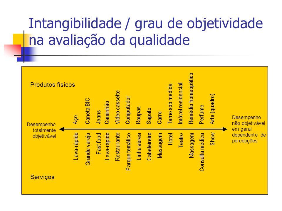 Intangibilidade / grau de objetividade na avaliação da qualidade