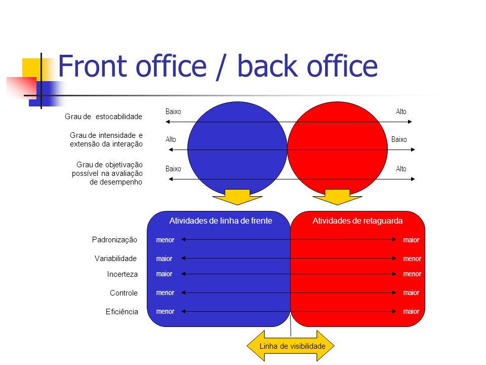 Front office / back office