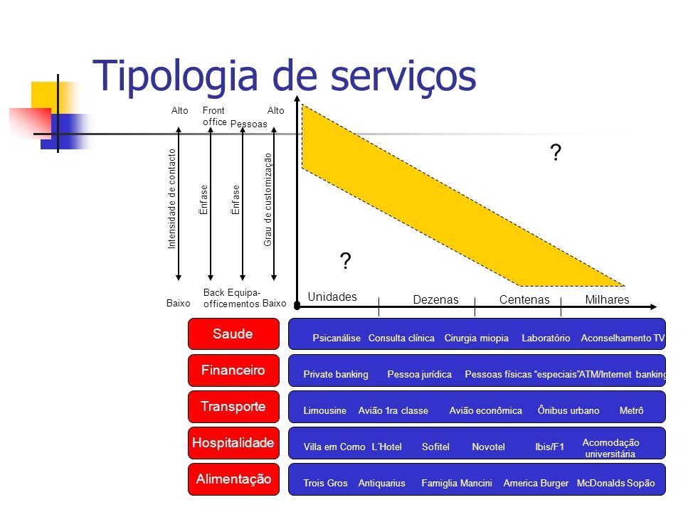 Tipologia de serviços Saude Financeiro Transporte Hospitalidade