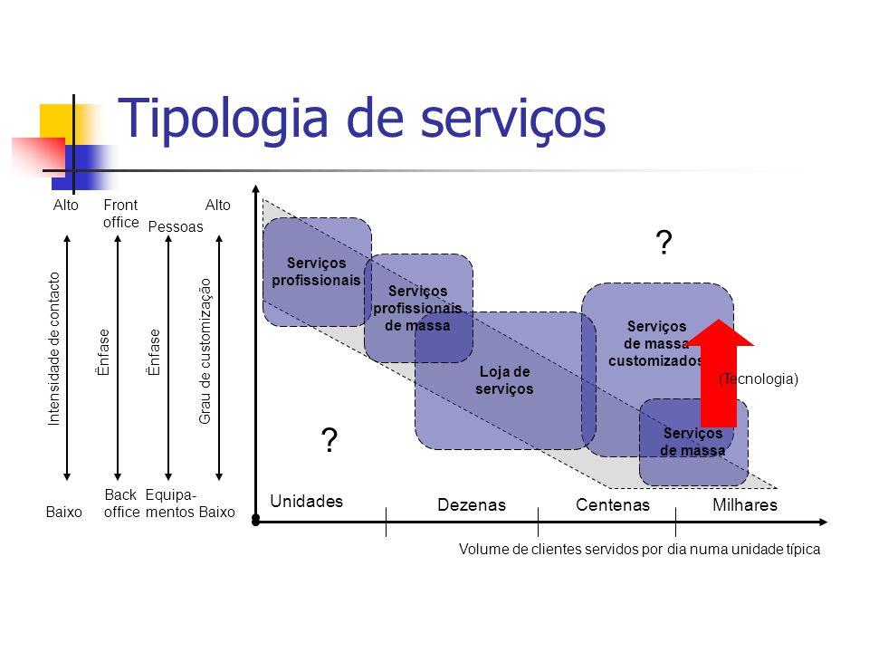 Tipologia de serviços Unidades Dezenas Centenas Milhares Alto