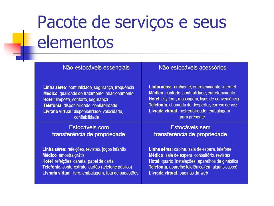 Pacote de serviços e seus elementos